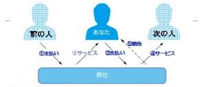 恩送り図(仮)
